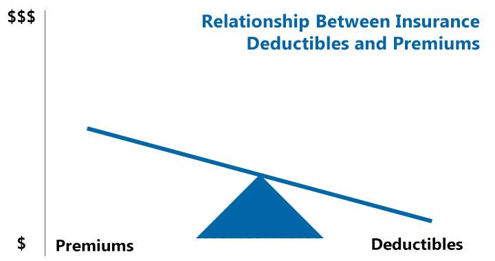 relationship-between-insurance-deductible-premium